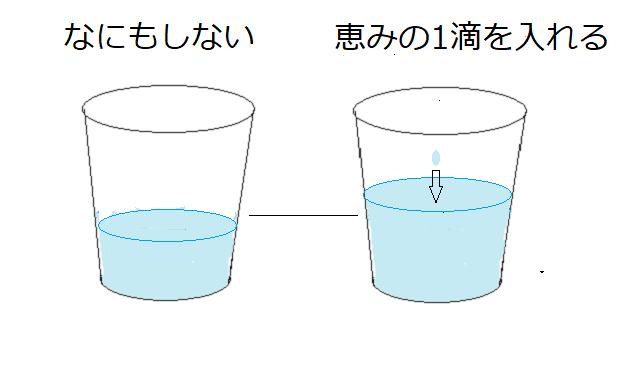差が付き始めたコップの図