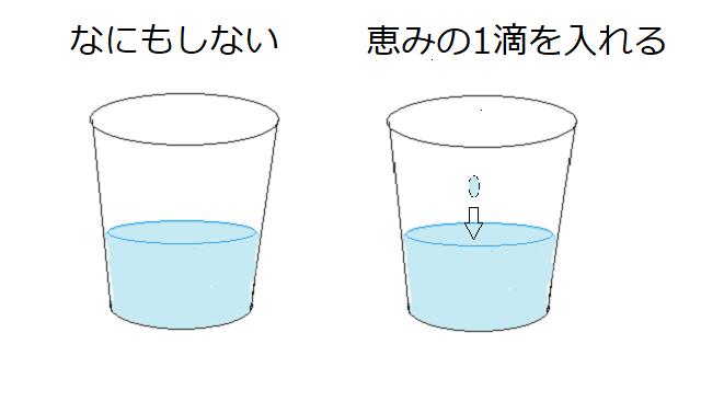 コップに水を入れる図