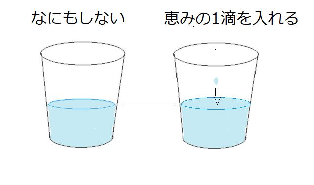 コップに1滴加える図